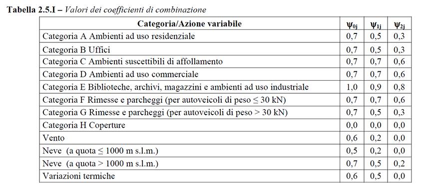 Tabella 2.5.1 - Valori dei coefficienti di combinazione