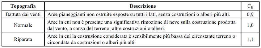 Tabella coefficienti di esposizione