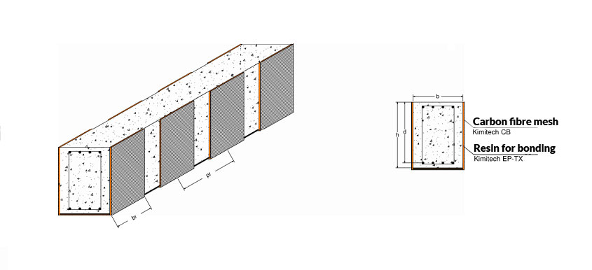 Shear reinforcement of concrete beams using FRP | Kimia