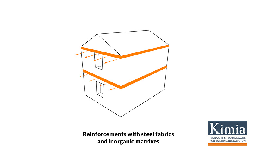 Reinforcements with steel fabrics and inorganic matrixes